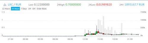 график курса цены LKC