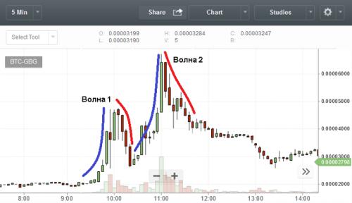 график с биржи Bittrex