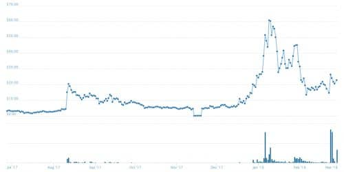 График курса цены LUN