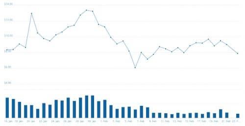 график курса NAS
