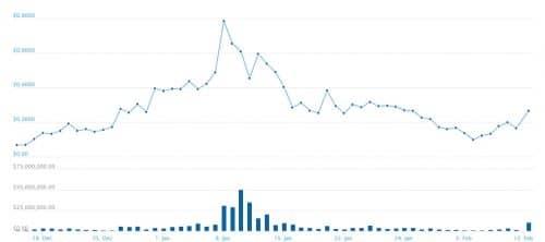 график курса RPX