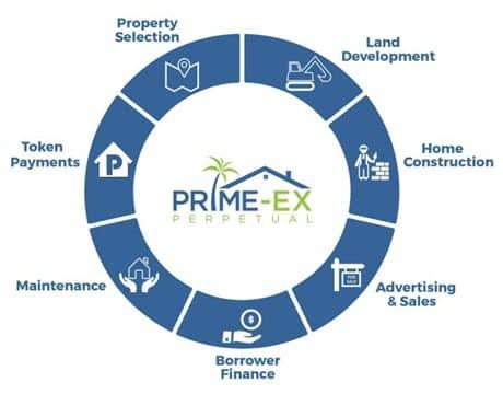 PrimeEx (PEXT)— Всё о криптовалюте, курс и прогноз