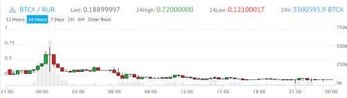 График курса цены BTCA