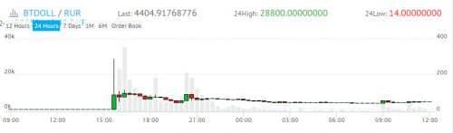 график курса цены BTDOLL