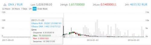 График курса ONX