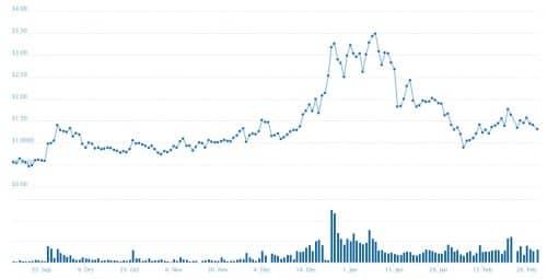 График курса ADX
