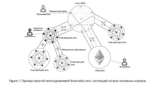 Пример многоуровневого блокчейна аион