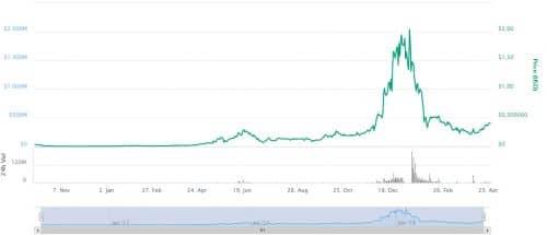 график курса цены ARDR