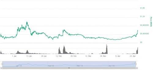 График курса цены GTO