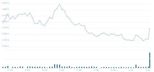 График курса цены GUP