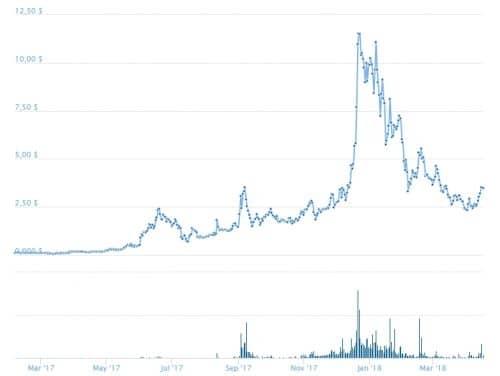график курса цены KMD