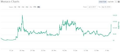 график курса цены MCO