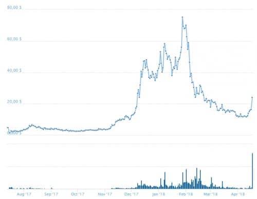 график курса цены PPT