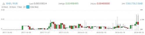 график курса цены в рублях BAB