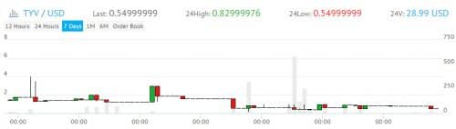 график курса цены TYV