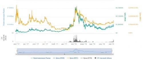 График курса цены FUN
