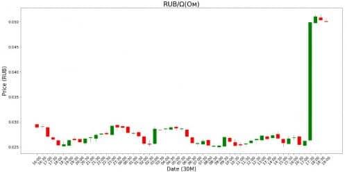 Курс цены криптовалюты OM