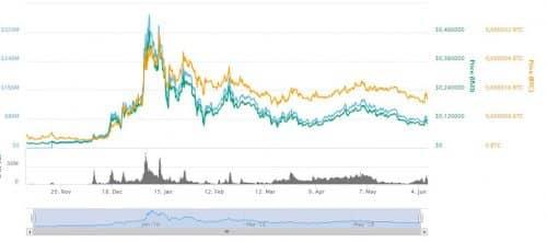 график курса цены ENJ
