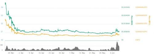 график курса цена Noah