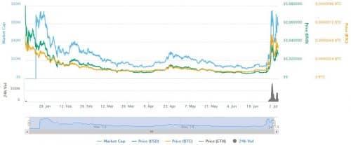 график курса цены SelfKey