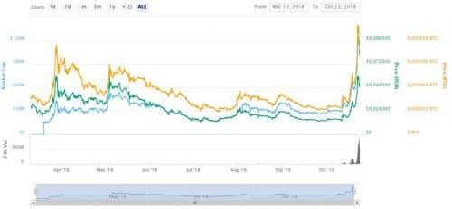 график курса монеты RavenCoin (RVN)