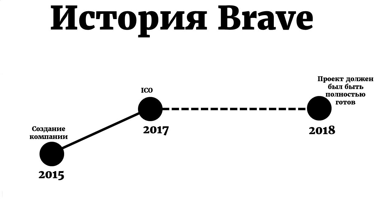 История Brave