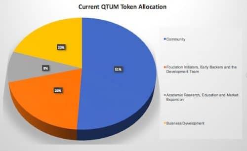 Распределение монет