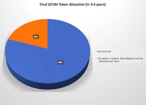 диаграмма распределения токенов