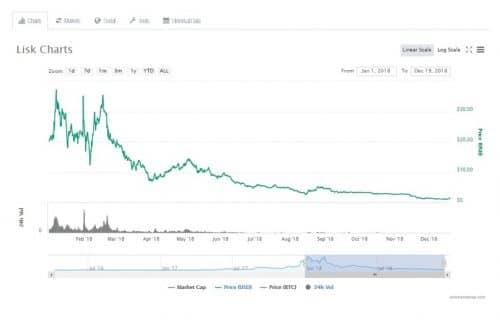 График курса криптовалюты Lisk (LSK)