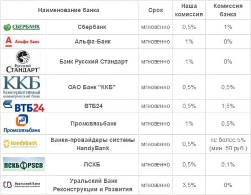 Таврифы на пополнение webmoney с банковского счета