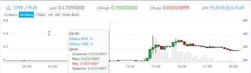 График курса цены CME