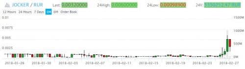 график курса цены JOCKER