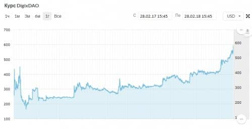 График цены DGX