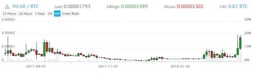 график цены MCAR