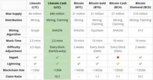 Таблица сравнение Litecoin Cash с оригиналом и форками биткоина
