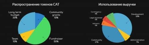 Распределения токенов Bitclave (CAT)